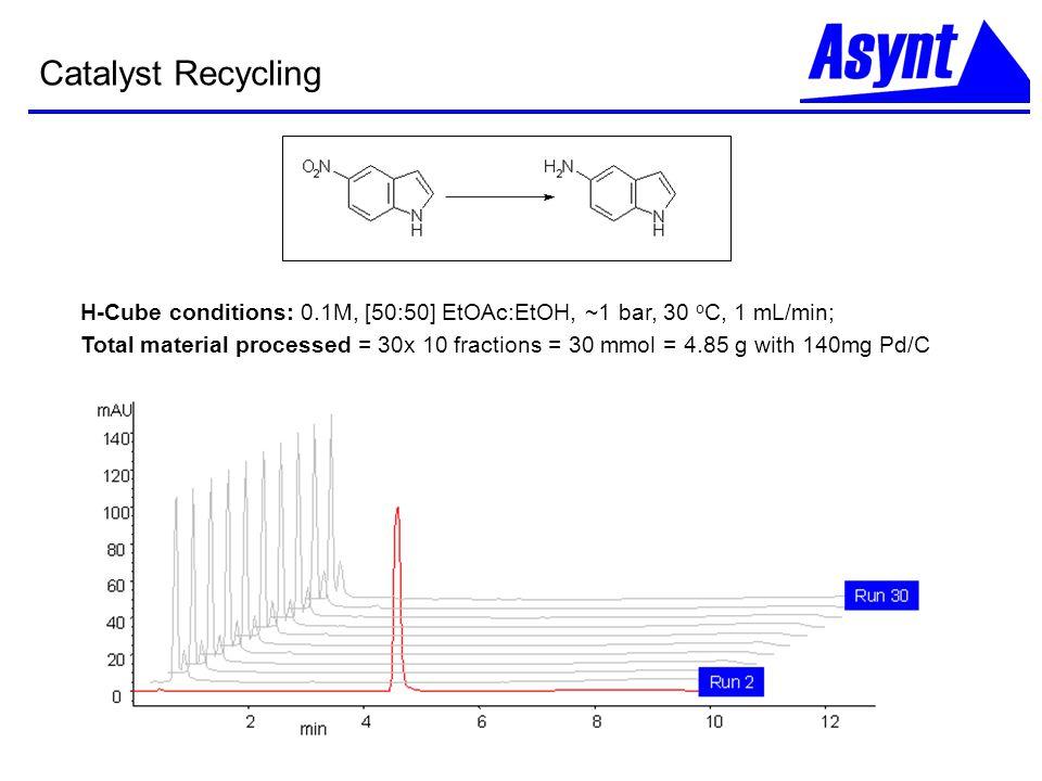 Catalyst Recycling H-Cube conditions: 0.1M, [50:50] EtOAc:EtOH, ~1 bar, 30 oC, 1 mL/min;